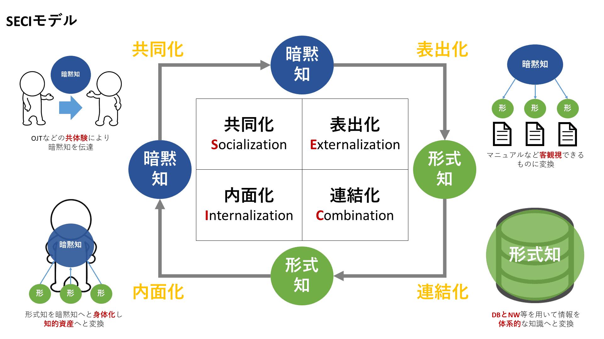 SECIモデル