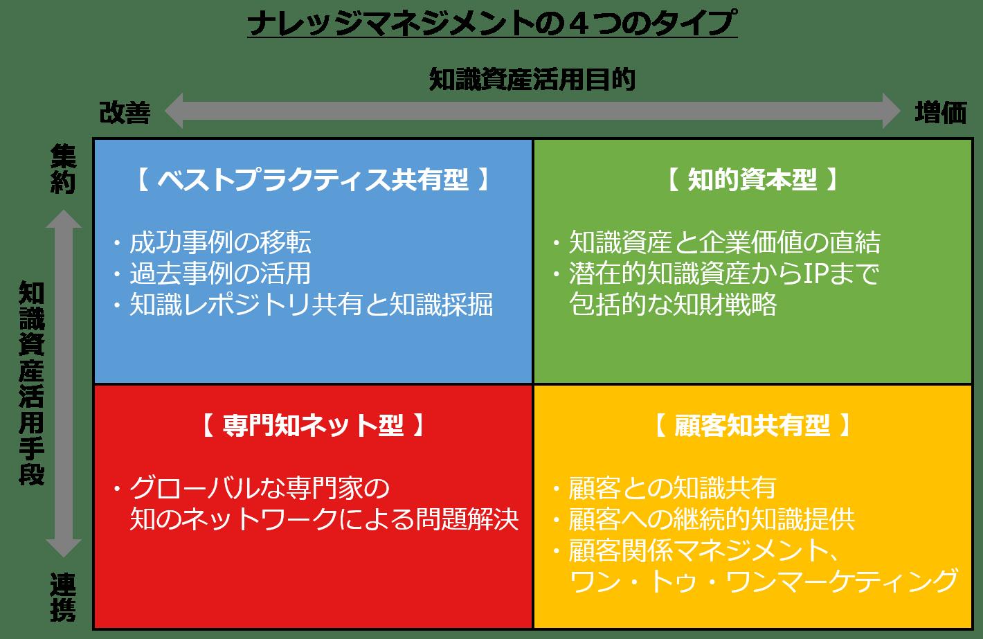 ナレッジマネジメント4つのタイプ